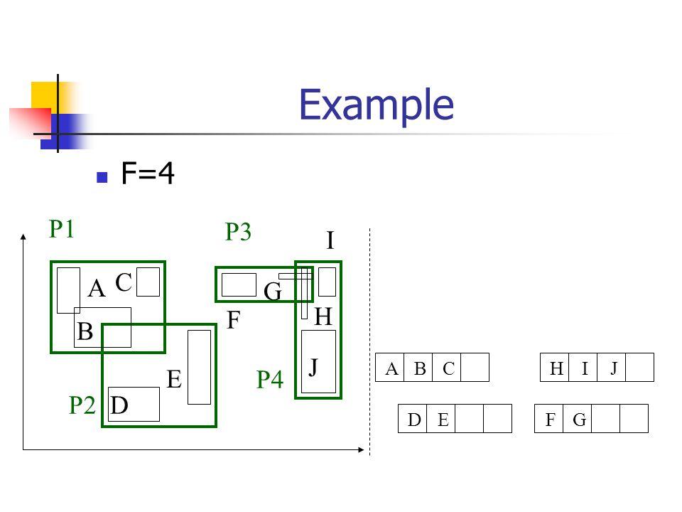 Example F=4 A B C D E F G H I J P1 P2 P3 P4 FGDEHIJABC