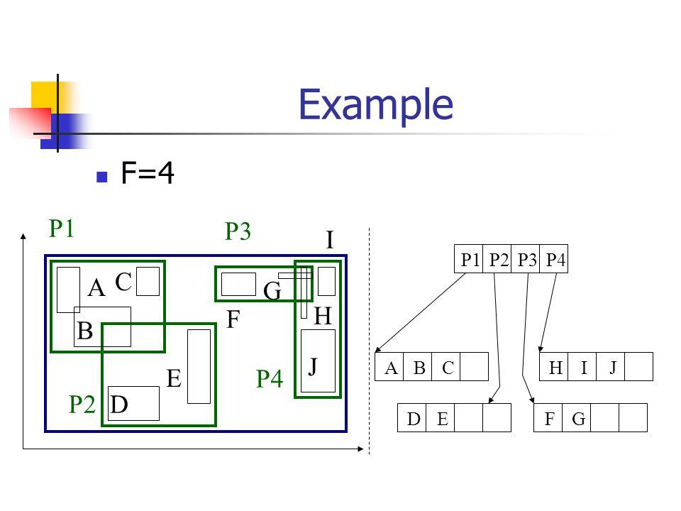 Example F=4 A B C D E F G H I J P1 P2 P3 P4 P1P2P3P4 FGDEHIJABC