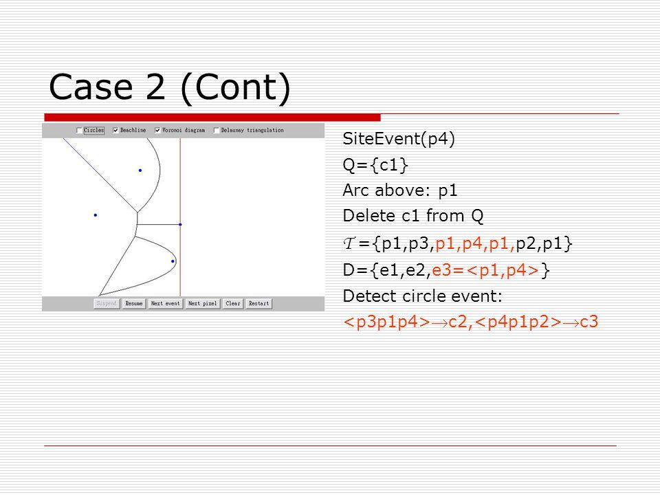 Case 2 (Cont) SiteEvent(p4) Q={c1} Arc above: p1 Delete c1 from Q T ={p1,p3,p1,p4,p1,p2,p1} D={e1,e2,e3= } Detect circle event: c2, c3