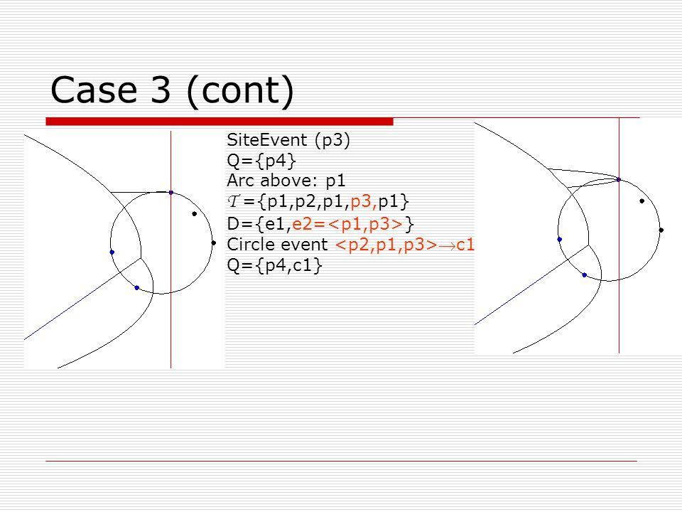 Case 3 (cont) SiteEvent (p3) Q={p4} Arc above: p1 T ={p1,p2,p1,p3,p1} D={e1,e2= } Circle event c1 Q={p4,c1}