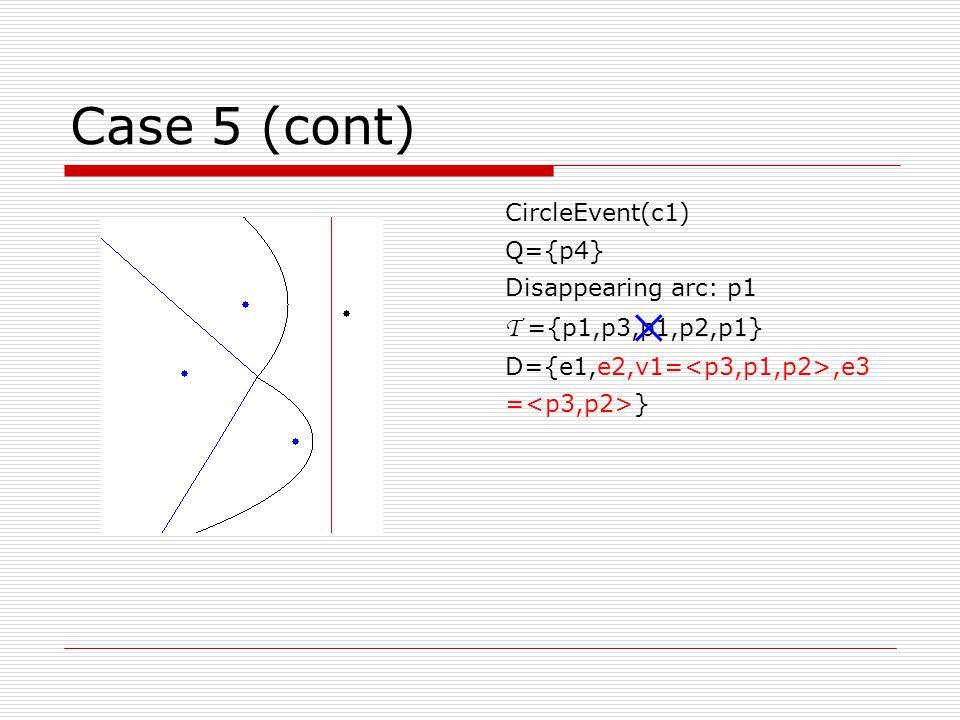 Case 5 (cont) CircleEvent(c1) Q={p4} Disappearing arc: p1 T ={p1,p3,p1,p2,p1} D={e1,e2,v1=,e3 = } 