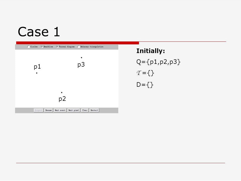 Case 5 (cont) SiteEvent(p3) Q={p4} Arc above: p1 T ={p1,p3,p1,p2,p1} D={e1,e2= } Detect circle event: c1: → add c1 in Q