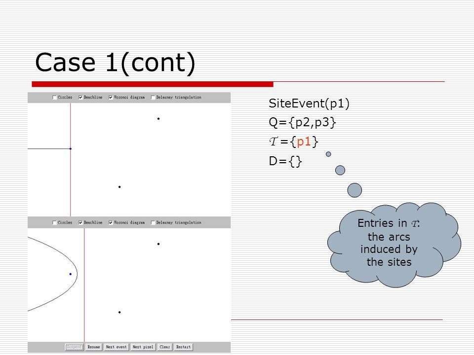 Case 4 Initial: Q={p1,p2,p3,p4} B={} D={} SiteEvent(p1) Q={p2,p3,p4} T ={p1} D={}