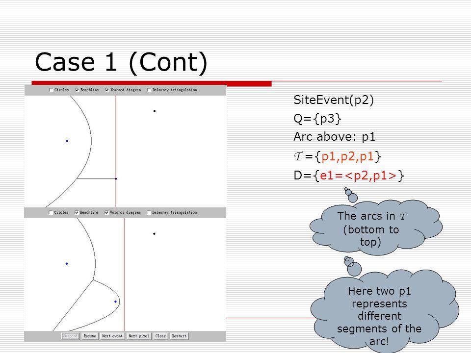 Case 1 (Cont) SiteEvent (p3) Q={} Arc above: p1 T ={p1,p2,p1,p3,p1} D={e1,e2= } Detect circle event: c1: → add c1 in Q