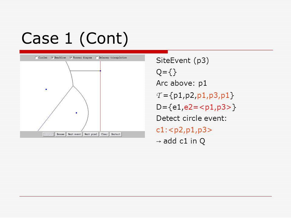 Case 1 (Cont) CircleEvent (c1) Q={} Disappearing arc: p1 T ={p1,p2,p1,p3,p1} D={e1,e2,v=, e3= } 