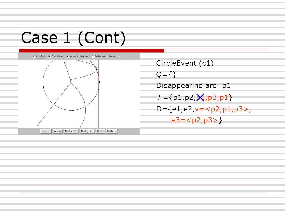 Case 4 (Cont) CircleEvent(c1) Q={p4} Disappearing arc: p1 T ={p1,p2,p1,p3,p1} D={e1,e2,v1=,e 3= } 