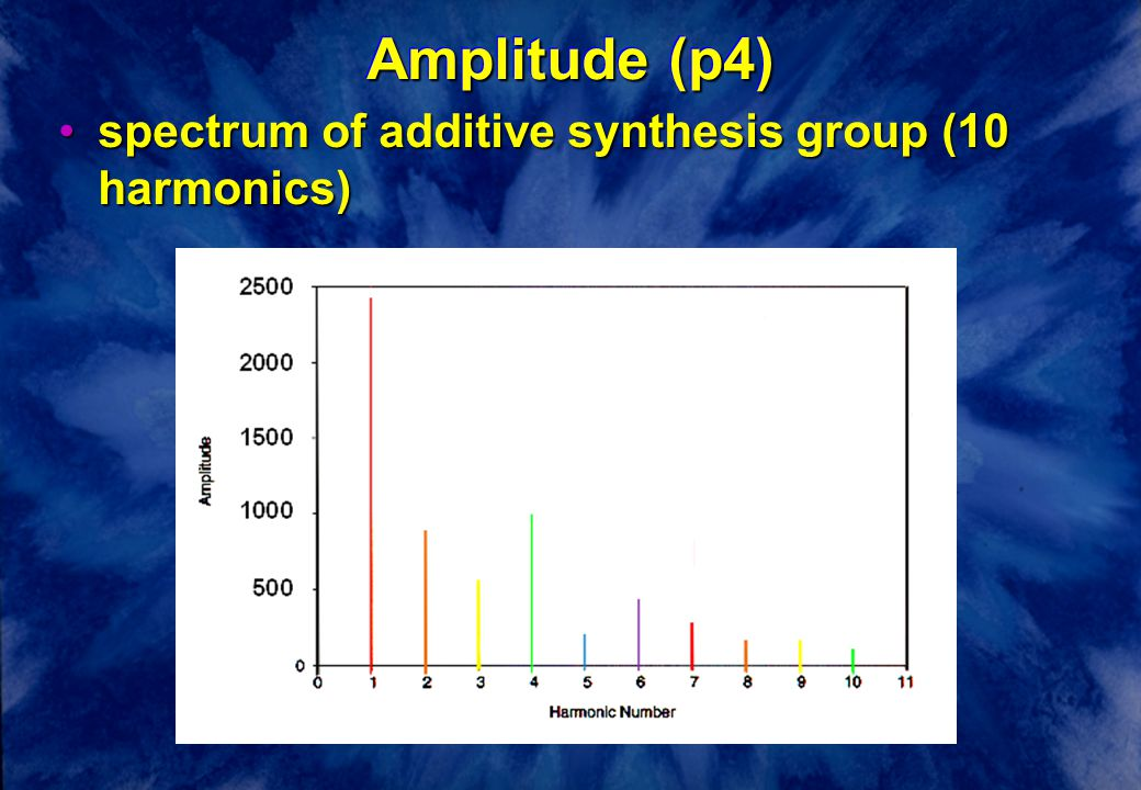 Amplitude (p4) spectrum of additive synthesis group (10 harmonics)spectrum of additive synthesis group (10 harmonics)