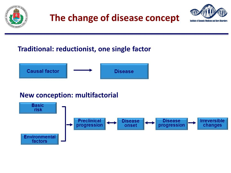 The change of disease concept Traditional: reductionist, one single factor Causal factor Disease Basic risk Environmental factors Preclinical progress