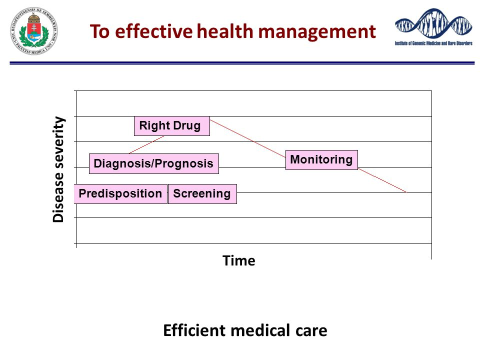 To effective health management ScreeningPredisposition Diagnosis/Prognosis Right Drug Time Efficient medical care Disease severity Monitoring