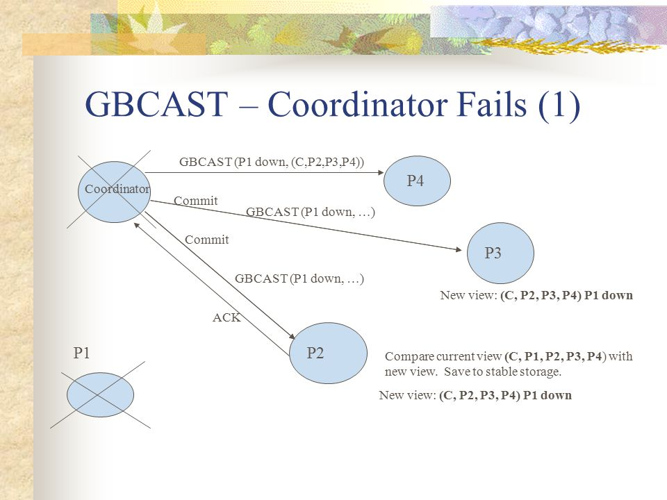 GBCAST – Coordinator Fails (1) Coordinator P1P2 P3 P4 GBCAST (P1 down, (C,P2,P3,P4)) GBCAST (P1 down, …) Compare current view (C, P1, P2, P3, P4) with new view.