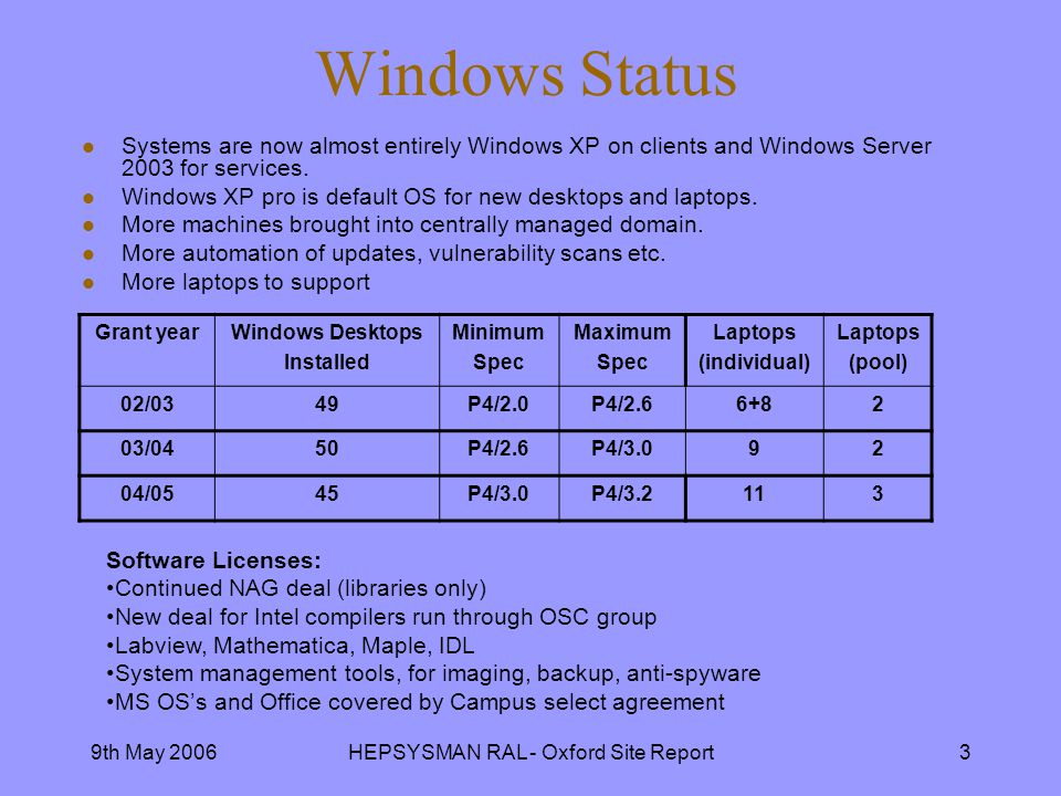 9th May 2006HEPSYSMAN RAL - Oxford Site Report3 Windows Status l Systems are now almost entirely Windows XP on clients and Windows Server 2003 for services.