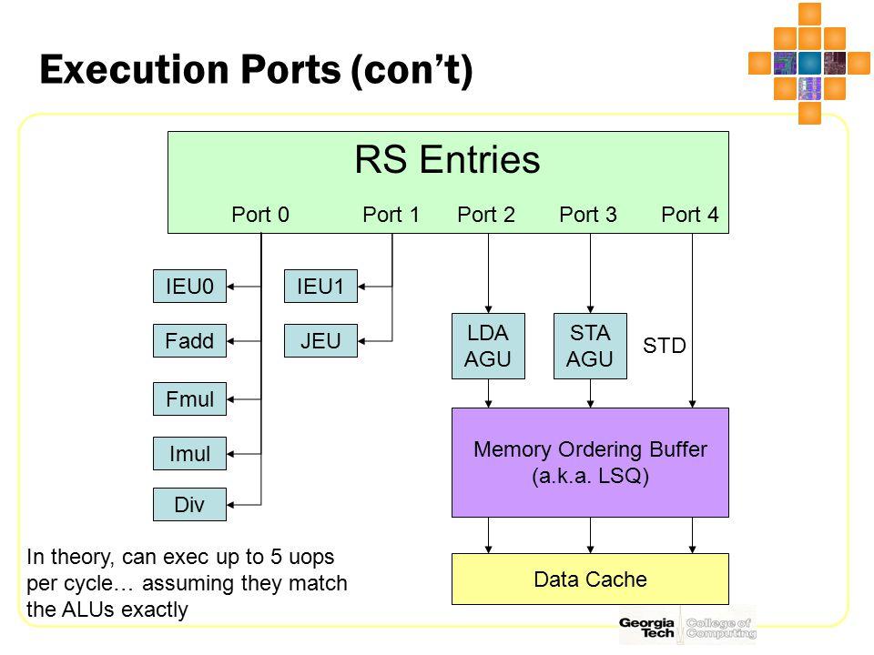 Execution Ports (con't) IEU0IEU1 FaddJEU STA AGU LDA AGU RS Entries Port 0Port 1Port 2Port 3Port 4 Memory Ordering Buffer (a.k.a. LSQ) In theory, can