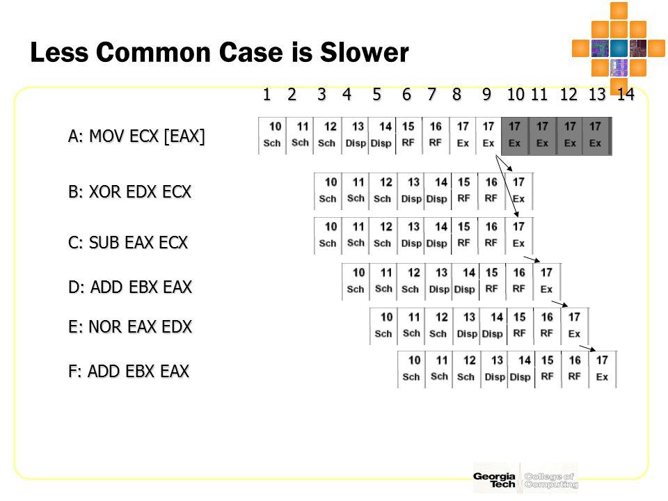 Less Common Case is Slower A: MOV ECX [EAX] B: XOR EDX ECX 1 2 3 4 5 6 7 8 9 10 11 12 13 14 1 2 3 4 5 6 7 8 9 10 11 12 13 14 C: SUB EAX ECX D: ADD EBX