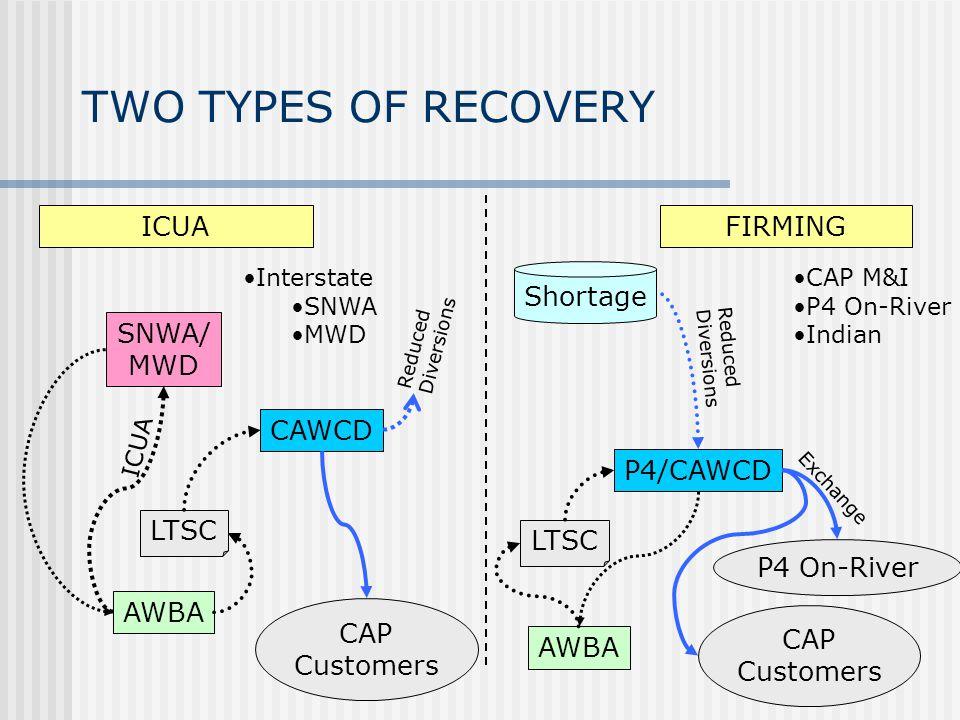 TWO TYPES OF RECOVERY FIRMINGICUA SNWA/ MWD AWBA CAWCD P4/CAWCD Shortage AWBA CAP M&I P4 On-River Indian Interstate SNWA MWD LTSC ICUA CAP Customers C