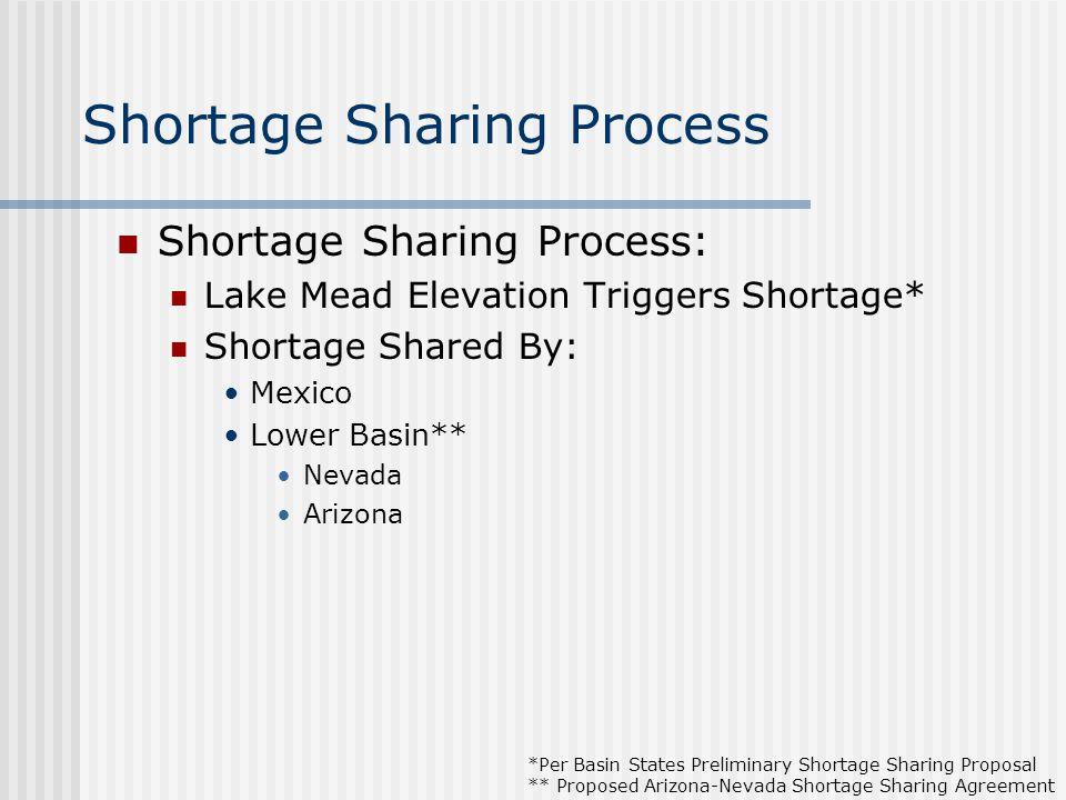 Shortage Sharing Process Shortage Sharing Process: Lake Mead Elevation Triggers Shortage* Shortage Shared By: Mexico Lower Basin** Nevada Arizona *Per Basin States Preliminary Shortage Sharing Proposal ** Proposed Arizona-Nevada Shortage Sharing Agreement