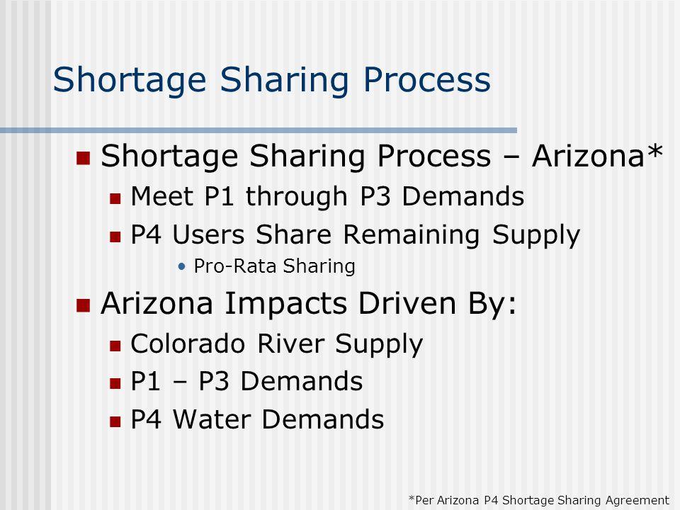Shortage Sharing Process Shortage Sharing Process – Arizona* Meet P1 through P3 Demands P4 Users Share Remaining Supply Pro-Rata Sharing Arizona Impacts Driven By: Colorado River Supply P1 – P3 Demands P4 Water Demands *Per Arizona P4 Shortage Sharing Agreement