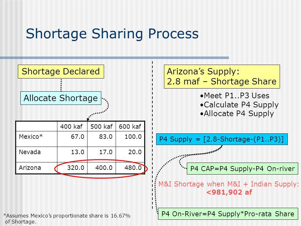 Shortage Sharing Process Shortage Declared Allocate Shortage 400 kaf500 kaf600 kaf Mexico*67.083.0100.0 Nevada13.017.020.0 Arizona320.0400.0480.0 Arizona's Supply: 2.8 maf – Shortage Share P4 Supply = [2.8-Shortage-(P1..P3)] P4 On-River=P4 Supply*Pro-rata Share P4 CAP=P4 Supply-P4 On-river M&I Shortage when M&I + Indian Supply: <981,902 af Meet P1..P3 Uses Calculate P4 Supply Allocate P4 Supply *Assumes Mexico's proportionate share is 16.67% of Shortage.