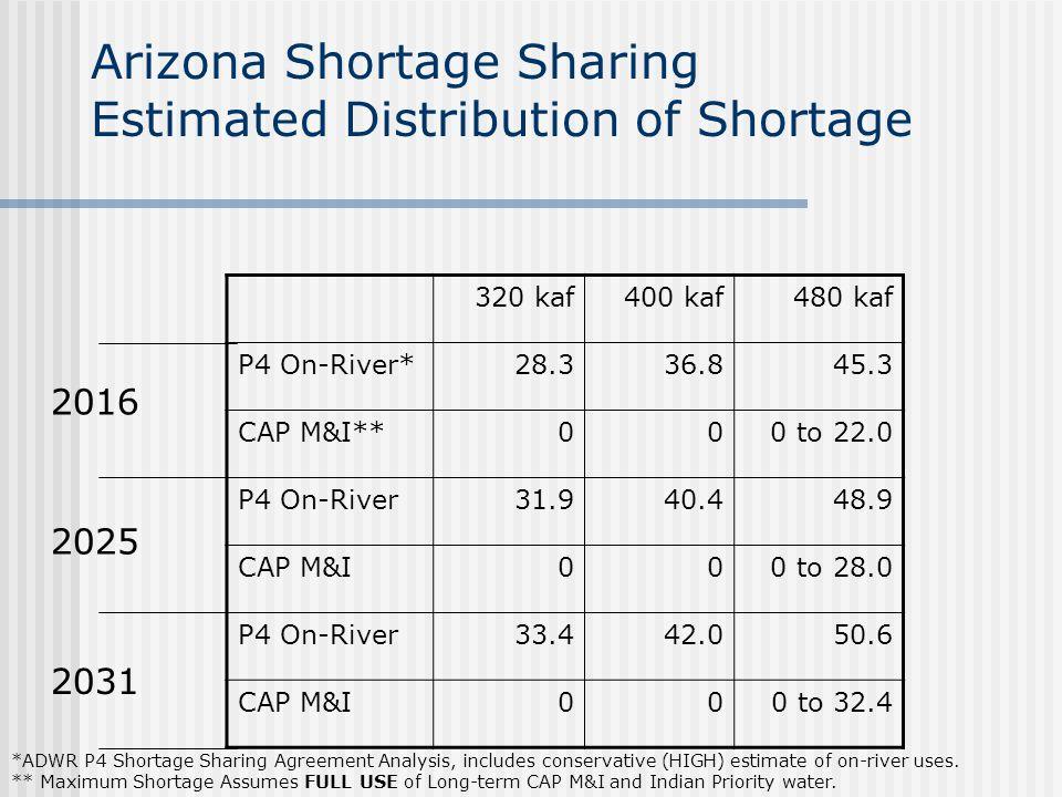 Arizona Shortage Sharing Estimated Distribution of Shortage 320 kaf400 kaf480 kaf P4 On-River*28.336.845.3 CAP M&I**00 0 to 22.0 P4 On-River31.940.448.9 CAP M&I00 0 to 28.0 P4 On-River33.442.050.6 CAP M&I000 to 32.4 2016 2025 2031 *ADWR P4 Shortage Sharing Agreement Analysis, includes conservative (HIGH) estimate of on-river uses.