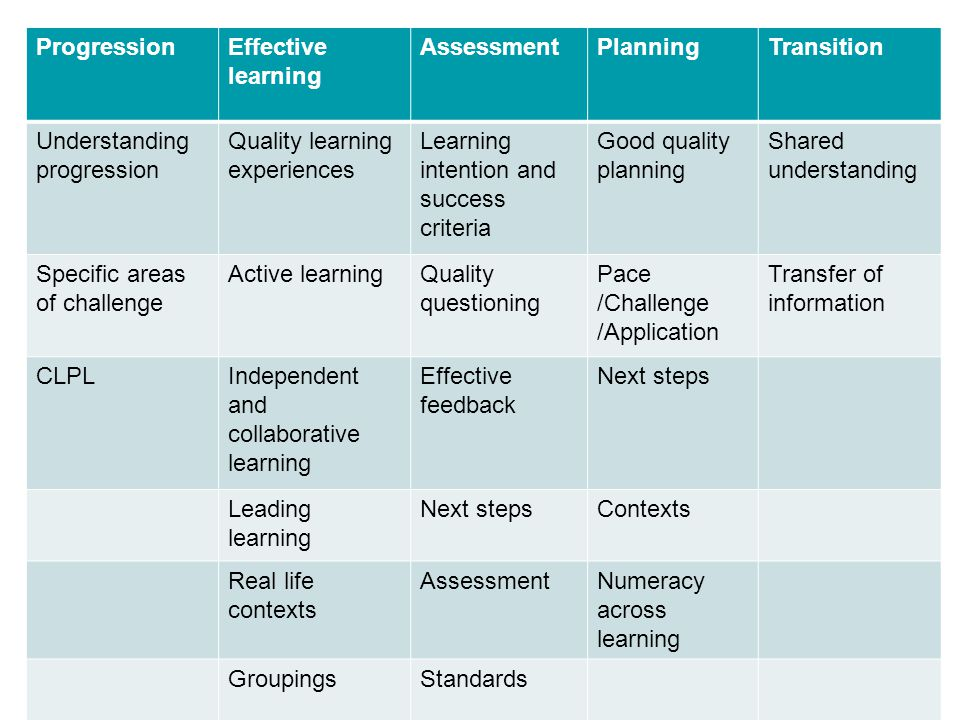 ProgressionEffective learning AssessmentPlanningTransition Understanding progression Quality learning experiences Learning intention and success crite