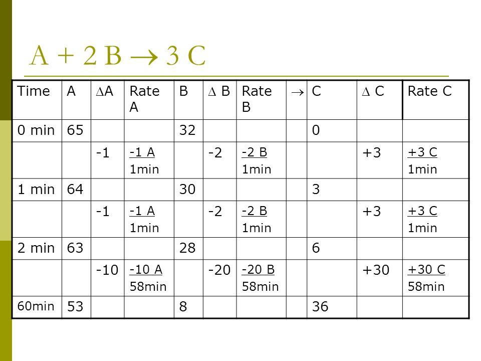A + 2 B  3 C TimeA AA Rate A B  B Rate B  C  C Rate C 0 min65320 -1 A 1min -2 -2 B 1min +3 +3 C 1min 64303 -1 A 1min -2 -2 B 1min +3 +3 C 1min 2