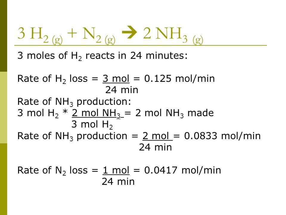 3 H 2 (g) + N 2 (g)  2 NH 3 (g) 3 moles of H 2 reacts in 24 minutes: Rate of H 2 loss = 3 mol = 0.125 mol/min 24 min Rate of NH 3 production: 3 mol H