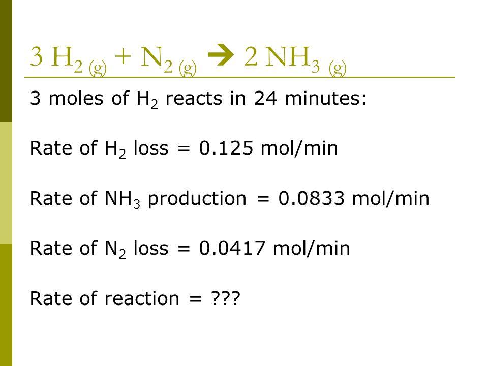 3 H 2 (g) + N 2 (g)  2 NH 3 (g) 3 moles of H 2 reacts in 24 minutes: Rate of H 2 loss = 0.125 mol/min Rate of NH 3 production = 0.0833 mol/min Rate o