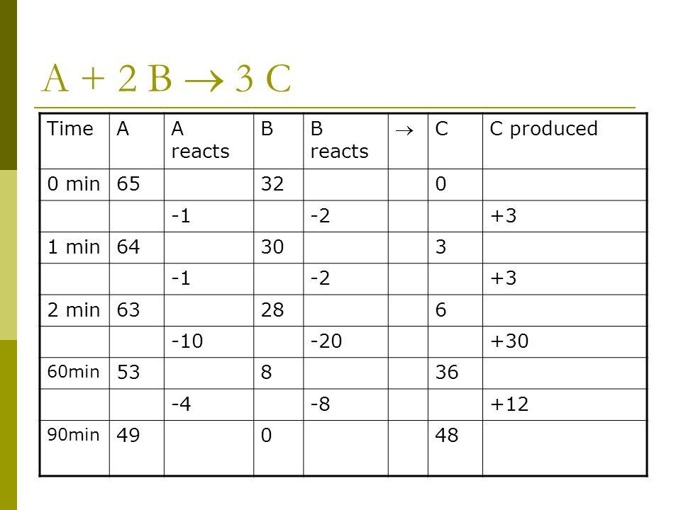 A + 2 B  3 C TimeAA reacts BB reacts  CC produced 0 min65320 -2+3 1 min64303 -2+3 2 min63286 -10-20+30 60min 53836 -4-8+12 90min 49048