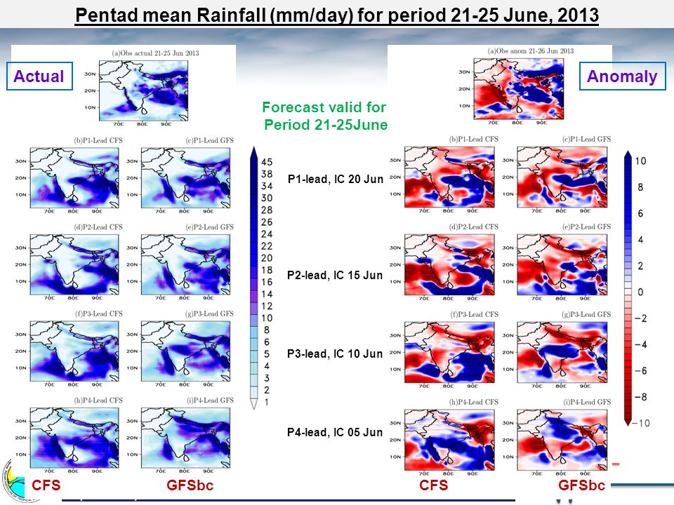 September 10, 2013SEASONAL AND EXTENDED RANGE PREDICTION GROUPSlide 7 Forecast valid for Period 26-30 June P4-lead, IC 10 Jun P3-lead, IC 15 Jun P2-lead, IC 20 Jun P1-lead, IC 25 Jun ActualAnomaly CFS GFSbc Pentad mean Rainfall (mm/day) for period 26-30 June, 2013