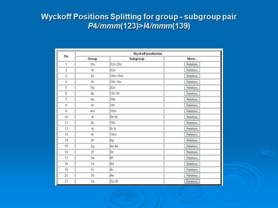 Wyckoff Positions Splitting for group - subgroup pair P4/mmm(123)>I4/mmm(139)