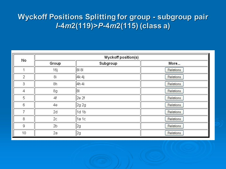 Wyckoff Positions Splitting for group - subgroup pair I-4m2(119)>P-4m2(115) (class a)