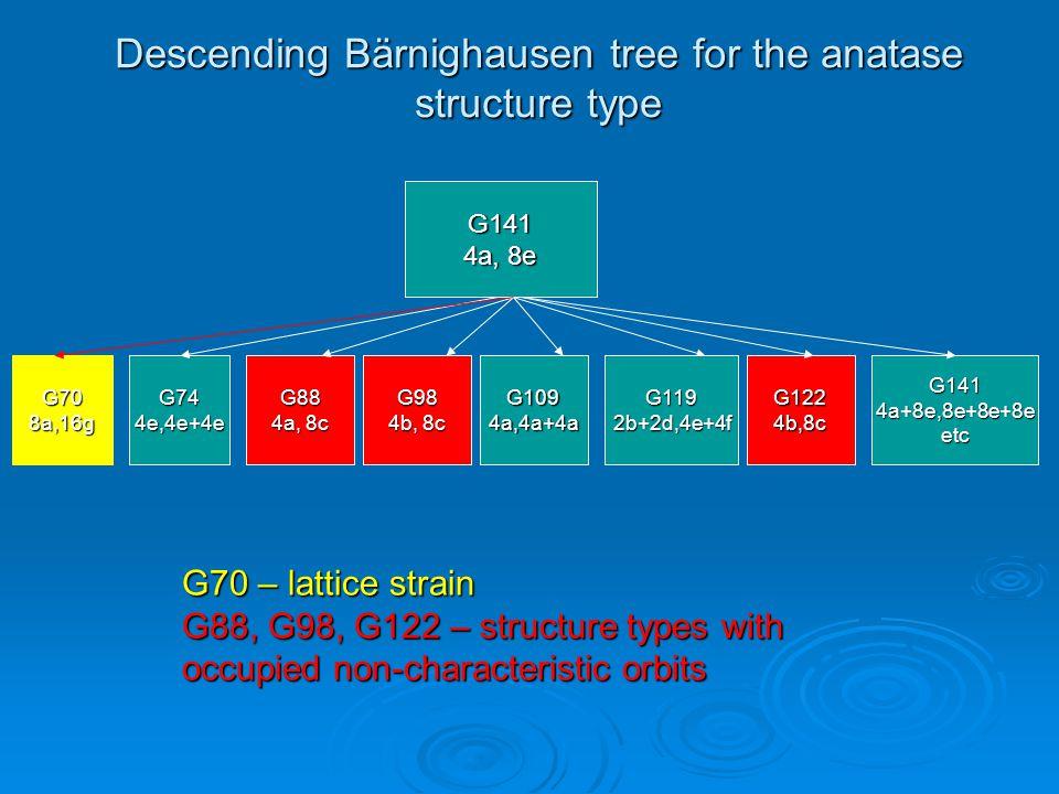 Descending Bärnighausen tree for the anatase structure type G141 4a, 8e G708a,16gG744e,4e+4eG88 4a, 8c G98 4b, 8c G1094a,4a+4aG1192b+2d,4e+4fG1224b,8c