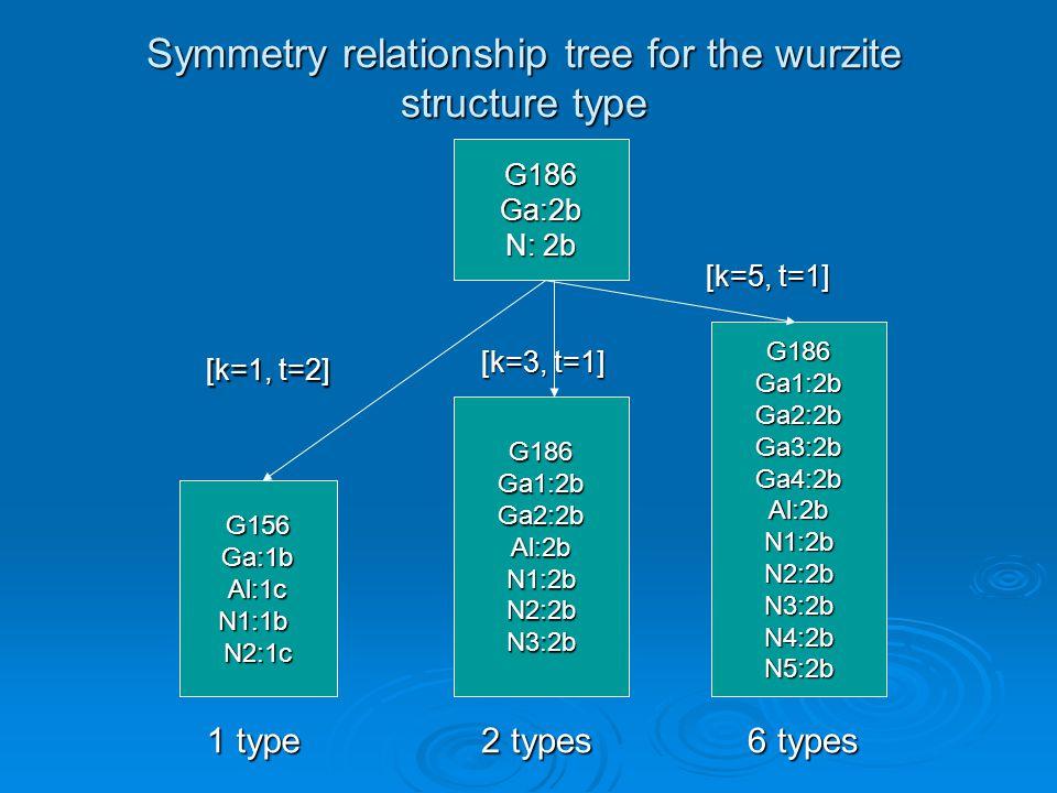 Symmetry relationship tree for the wurzite structure type G186Ga:2b N: 2b G156Ga:1bAl:1cN1:1bN2:1c G186Ga1:2bGa2:2bAl:2bN1:2bN2:2bN3:2b [k=1, t=2] [k=