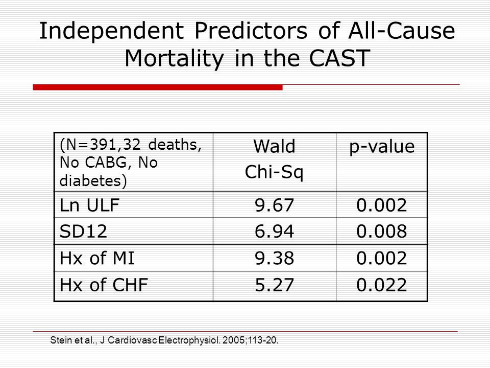 Independent Predictors of All-Cause Mortality in the CAST (N=391,32 deaths, No CABG, No diabetes) Wald Chi-Sq p-value Ln ULF9.670.002 SD126.940.008 Hx of MI9.380.002 Hx of CHF5.270.022 Stein et al., J Cardiovasc Electrophysiol.