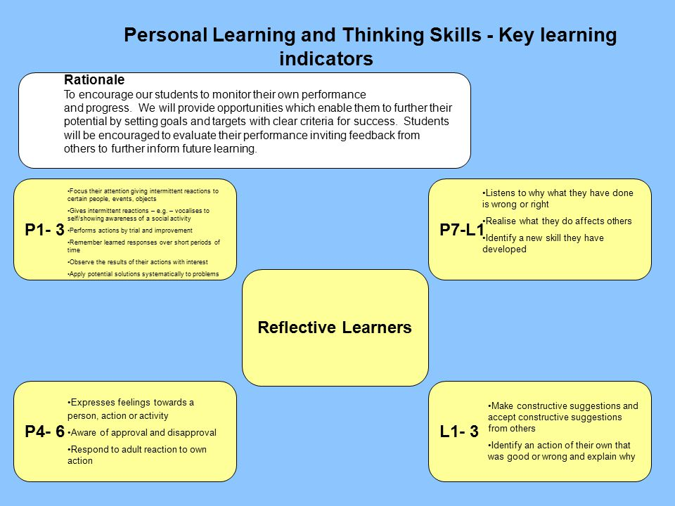 Personal Learning and Thinking Skills - Key learning indicators P4- 6 Reflective Learners L1- 3 P7-L1P1- 3 Rationale To encourage our students to monitor their own performance and progress.