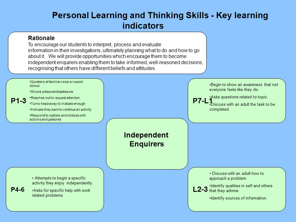 Personal Learning and Thinking Skills - Key learning indicators P4-6 Independent Enquirers L2-3 P7-L1P1-3 Rationale To encourage our students to interpret, process and evaluate information in their investigations, ultimately planning what to do and how to go about it.