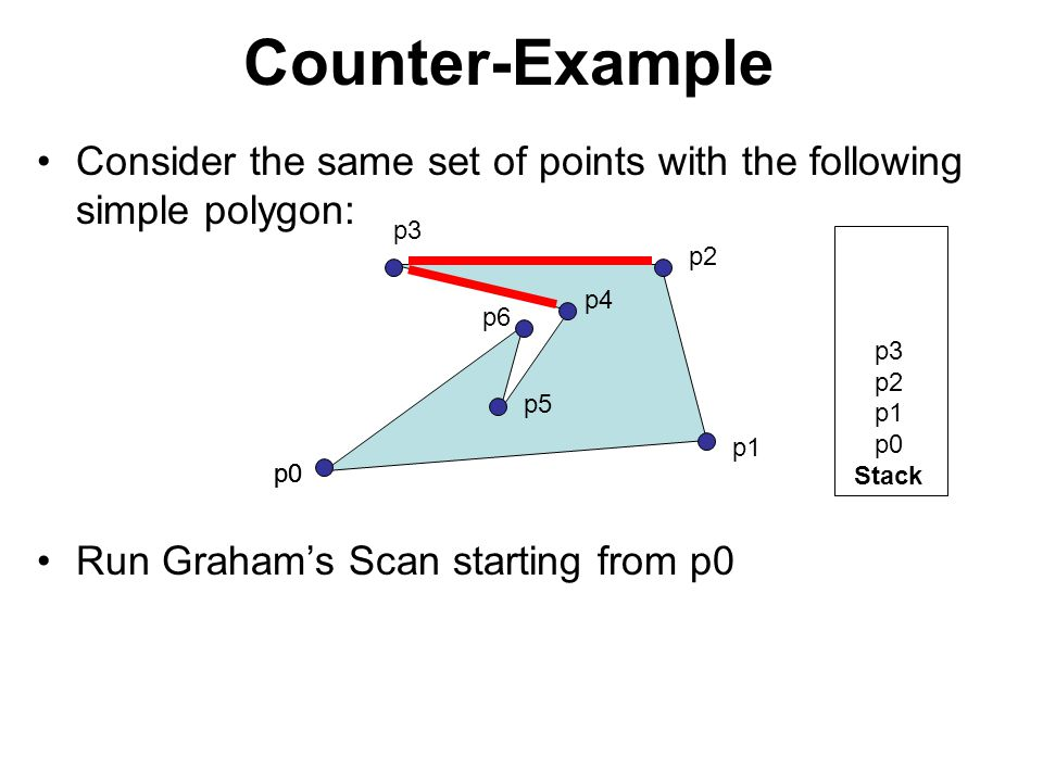 Counter-Example Consider the same set of points with the following simple polygon: Run Graham's Scan starting from p0 p0 p1 p2 p3 p4 p5 p6 p3 p2 p1 p0