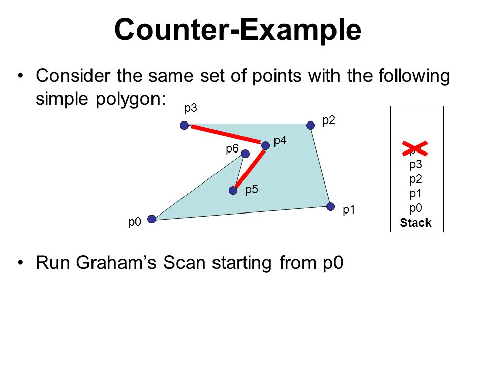 Counter-Example Consider the same set of points with the following simple polygon: Run Graham's Scan starting from p0 p0 p1 p2 p3 p4 p5 p6 p4 p3 p2 p1
