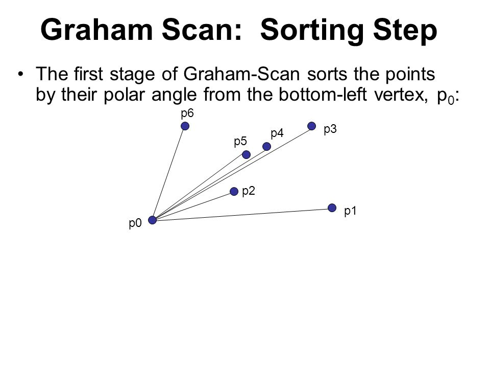 Counter-Example Consider the same set of points with the following simple polygon: Run Graham's Scan starting from p0 p0 p1 p2 p3 p4 p5 p6 p4 p3 p2 p1 p0 Stack