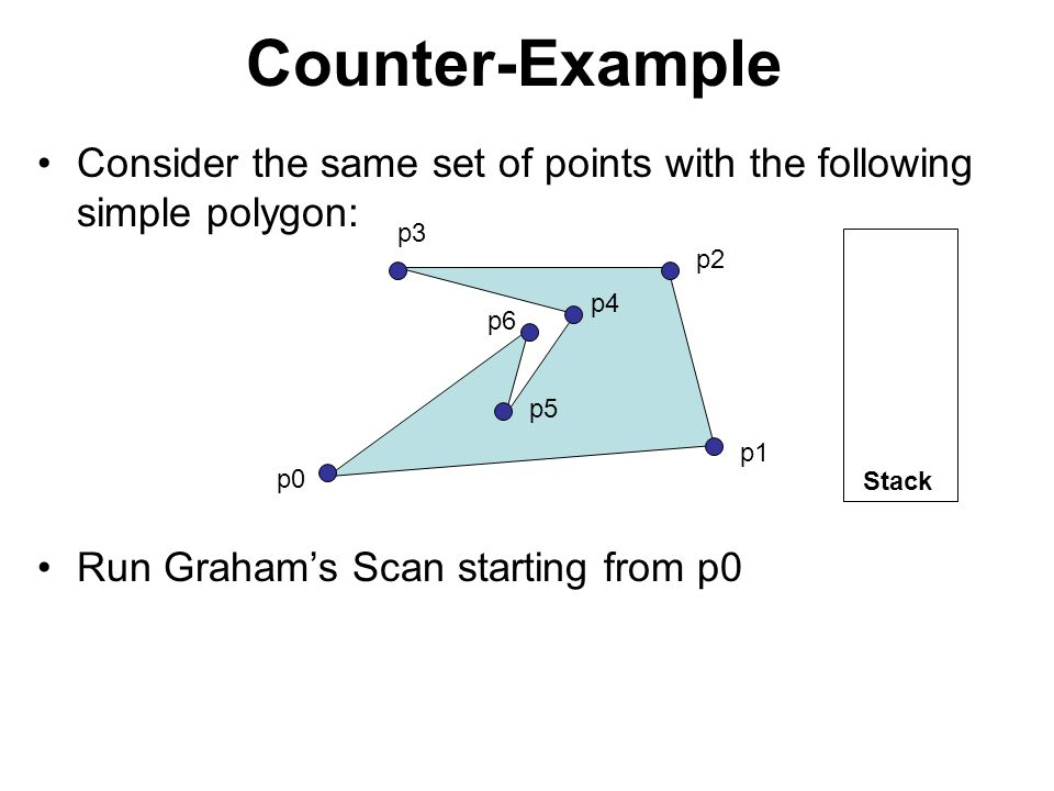 Counter-Example Consider the same set of points with the following simple polygon: Run Graham's Scan starting from p0 p0 p1 p2 p3 p5 p3 p2 p1 p0 Stack p4 p5 p6