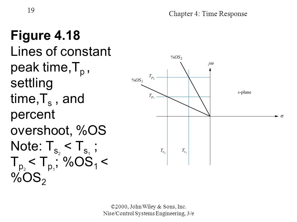 Chapter 4: Time Response 19 ©2000, John Wiley & Sons, Inc. Nise/Control Systems Engineering, 3/e Figure 4.18 Lines of constant peak time,T p, settling