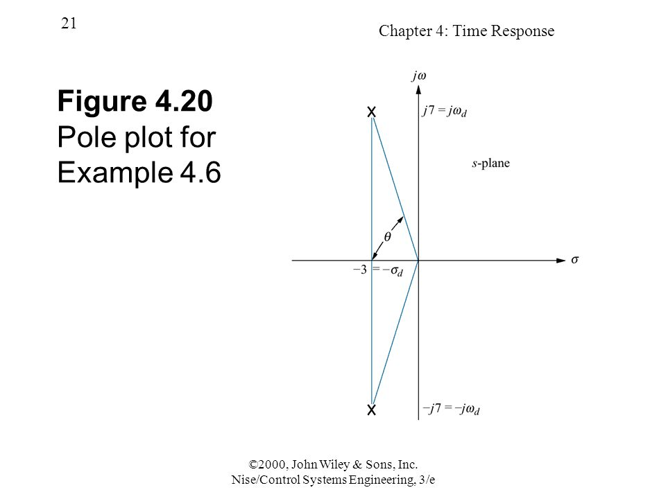 Chapter 4: Time Response 21 ©2000, John Wiley & Sons, Inc. Nise/Control Systems Engineering, 3/e Figure 4.20 Pole plot for Example 4.6