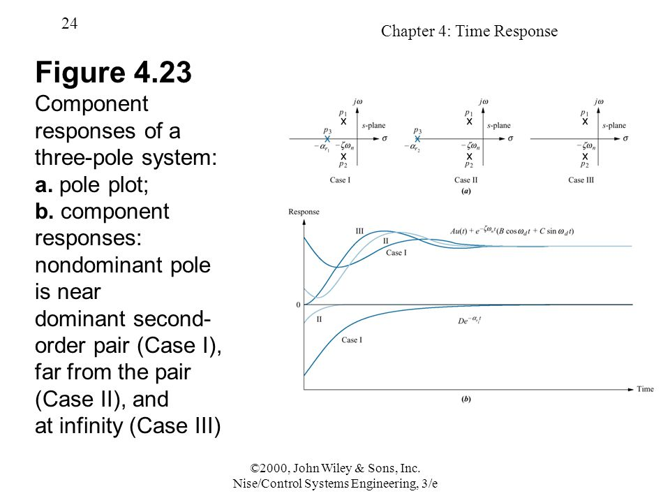 Chapter 4: Time Response 24 ©2000, John Wiley & Sons, Inc. Nise/Control Systems Engineering, 3/e Figure 4.23 Component responses of a three-pole syste