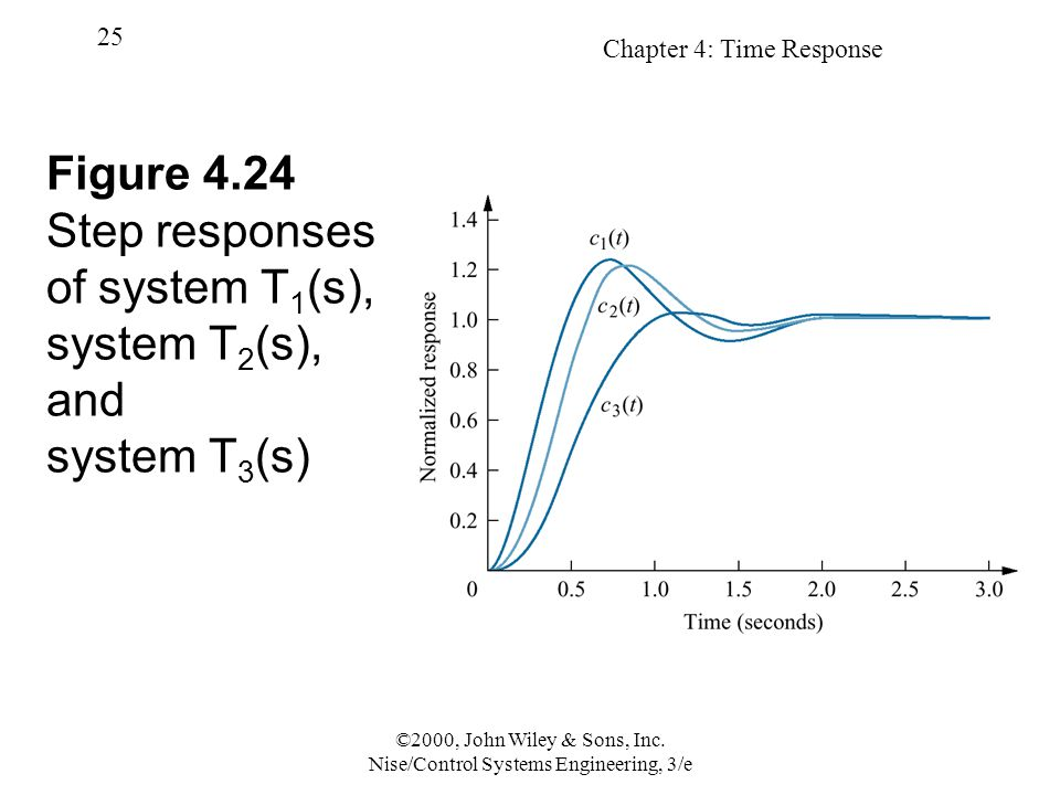 Chapter 4: Time Response 25 ©2000, John Wiley & Sons, Inc. Nise/Control Systems Engineering, 3/e Figure 4.24 Step responses of system T 1 (s), system