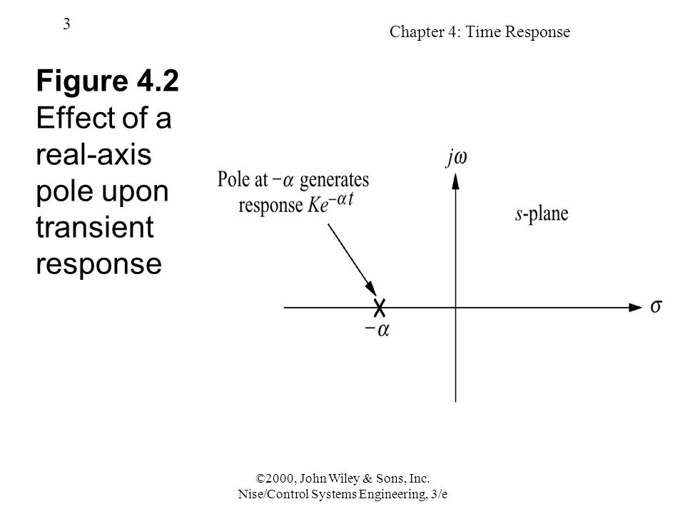 Chapter 4: Time Response 3 ©2000, John Wiley & Sons, Inc. Nise/Control Systems Engineering, 3/e Figure 4.2 Effect of a real-axis pole upon transient r