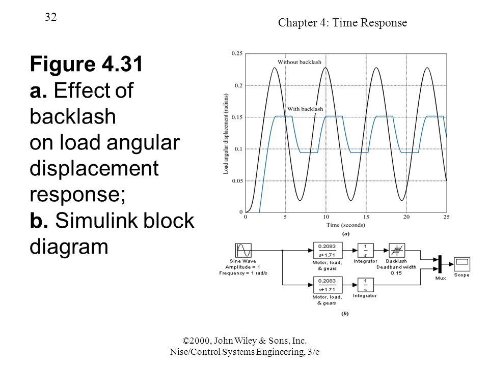 Chapter 4: Time Response 32 ©2000, John Wiley & Sons, Inc. Nise/Control Systems Engineering, 3/e Figure 4.31 a. Effect of backlash on load angular dis
