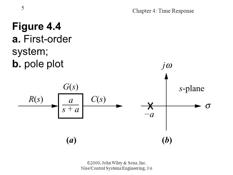 Chapter 4: Time Response 6 ©2000, John Wiley & Sons, Inc.