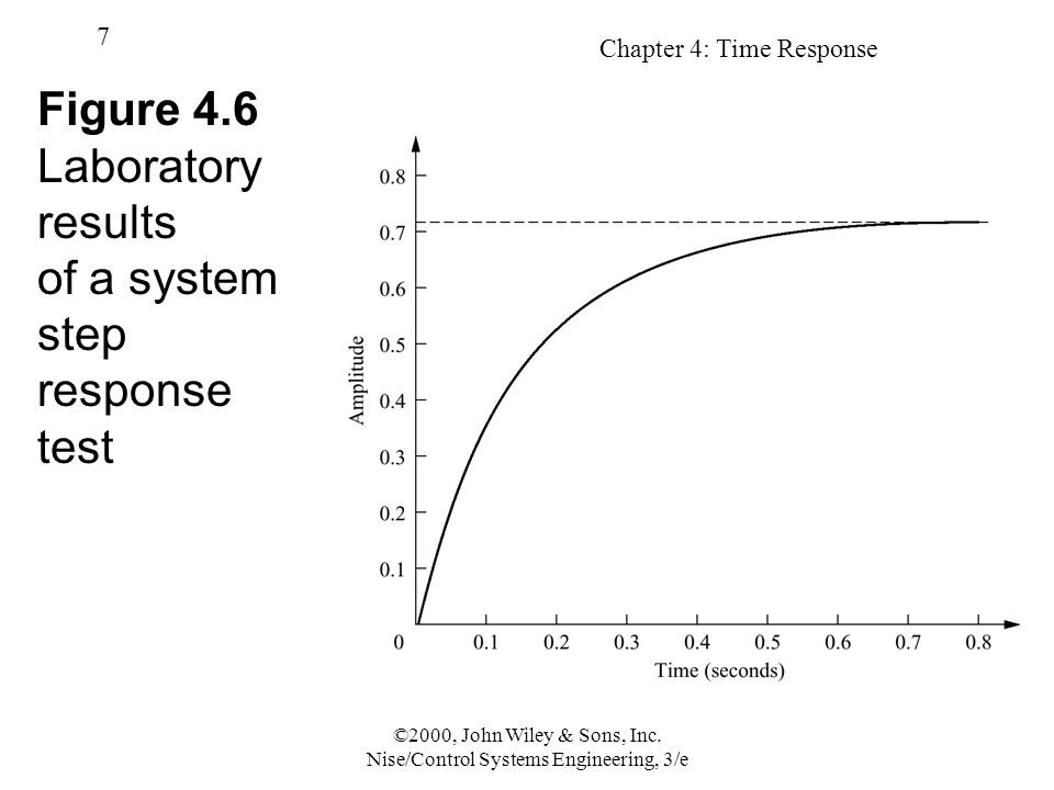 Chapter 4: Time Response 58 ©2000, John Wiley & Sons, Inc.