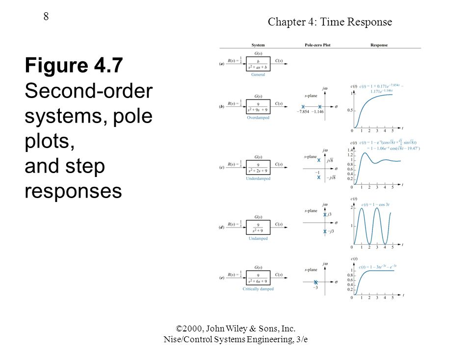 Chapter 4: Time Response 8 ©2000, John Wiley & Sons, Inc. Nise/Control Systems Engineering, 3/e Figure 4.7 Second-order systems, pole plots, and step