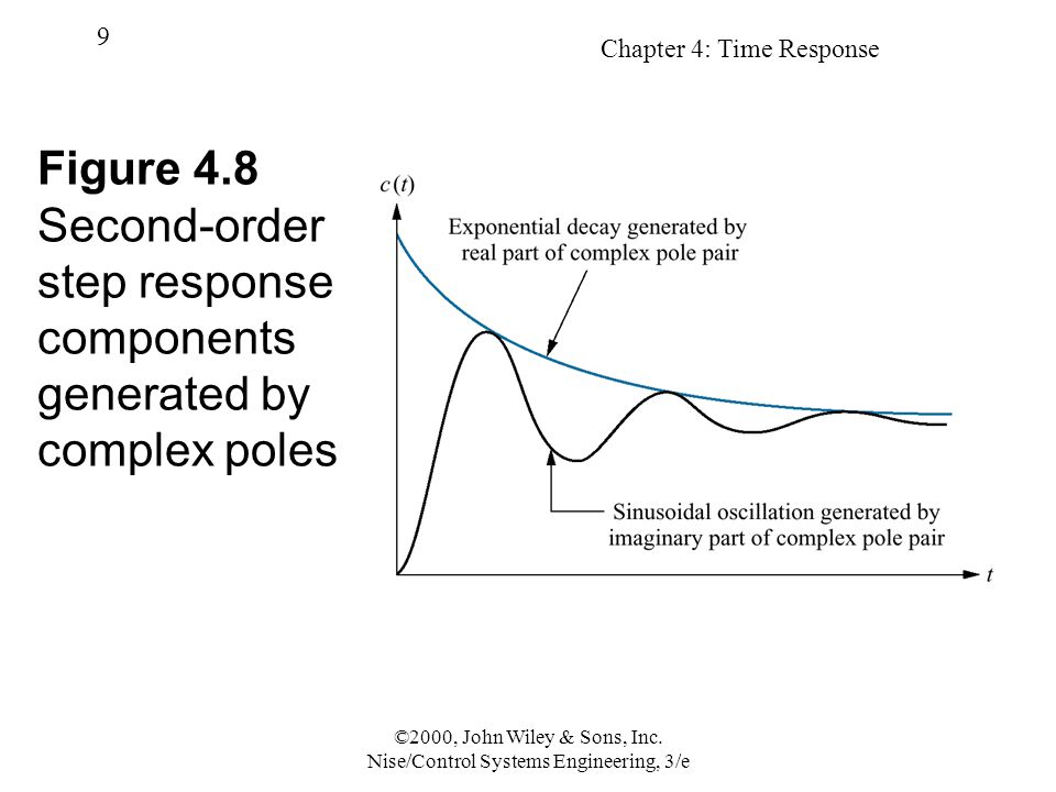 Chapter 4: Time Response 9 ©2000, John Wiley & Sons, Inc. Nise/Control Systems Engineering, 3/e Figure 4.8 Second-order step response components gener