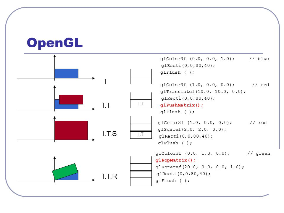 OpenGL glColor3f (0.0, 0.0, 1.0); // blue glRecti(0,0,80,40); glFlush ( ); glColor3f (1.0, 0.0, 0.0); // red glTranslatef(10.0, 10.0, 0.0); glRecti(0,